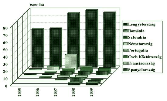 A géntechnológiai úton módosított növények megítélése az Európai Unió keleti határán